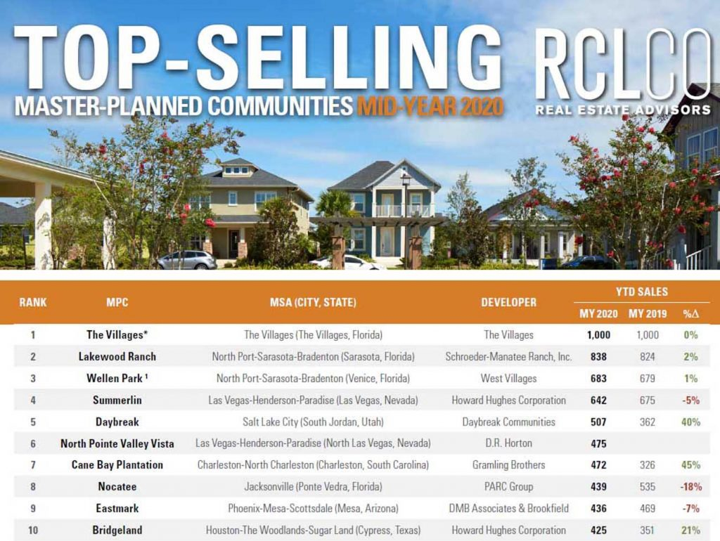 RCLCO top-selling master planned communities 2020 ranking | New Homes Utah